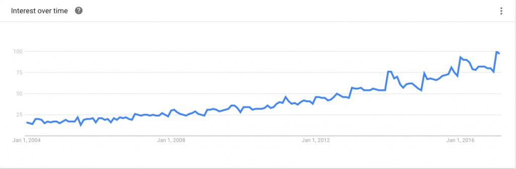 probiotics google trend